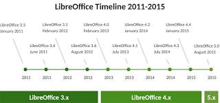 LibreOffice development milestones