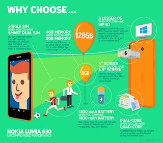Nokia 630 Specs and features