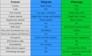 Telegram VS Whatsapp! Battle of the chat apps!! (Updated often)