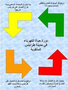طرح أحمال الكهرباء على طرابلس (موضوع متجدد)
